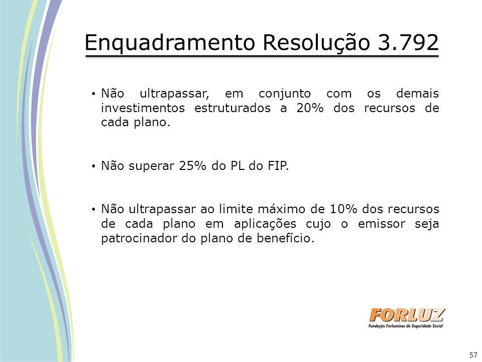 Enquadramento Resolução 3.792 Não ultrapassar, em conjunto com os demais investimentos estruturados a 20% dos recursos de cada plano. Não superar 25%