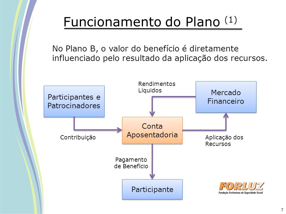 Funcionamento do Plano (1) No Plano B, o valor do benefício é diretamente influenciado pelo resultado da aplicação dos recursos. Participantes e Patro