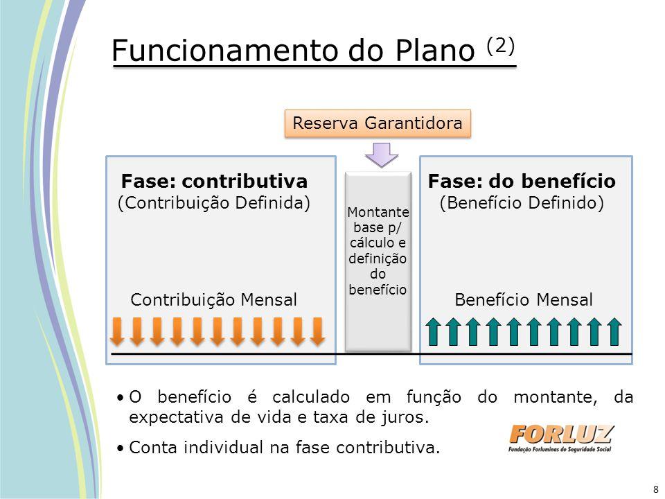 Funcionamento do Plano (2) O benefício é calculado em função do montante, da expectativa de vida e taxa de juros. Conta individual na fase contributiv