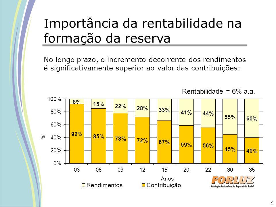 Importância da rentabilidade na formação da reserva No longo prazo, o incremento decorrente dos rendimentos é significativamente superior ao valor das