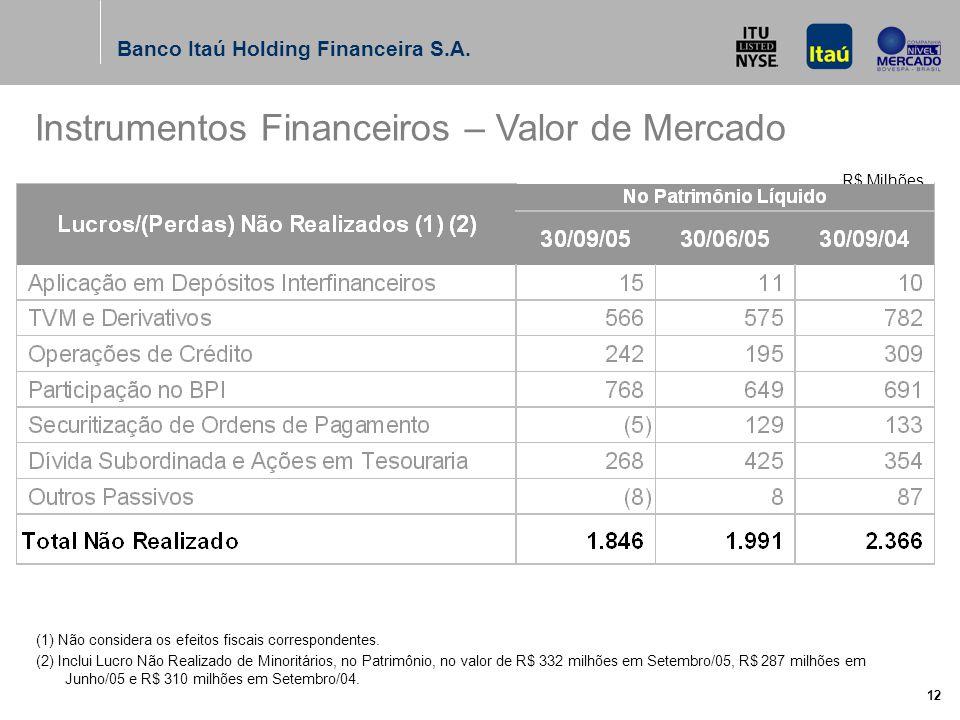Banco Itaú Holding Financeira S.A. 12 (1) Não considera os efeitos fiscais correspondentes.