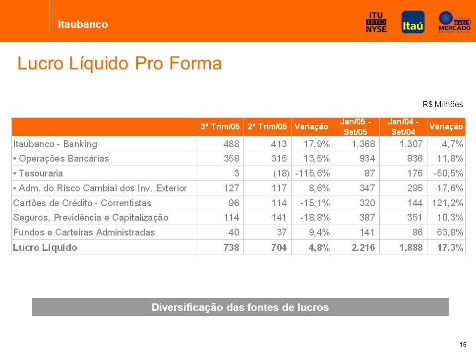 Itaubanco 16 Diversificação das fontes de lucros Lucro Líquido Pro Forma R$ Milhões