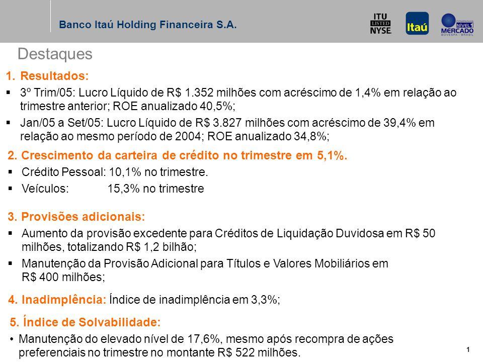 Banco Itaú Holding Financeira S.A.12 (1) Não considera os efeitos fiscais correspondentes.