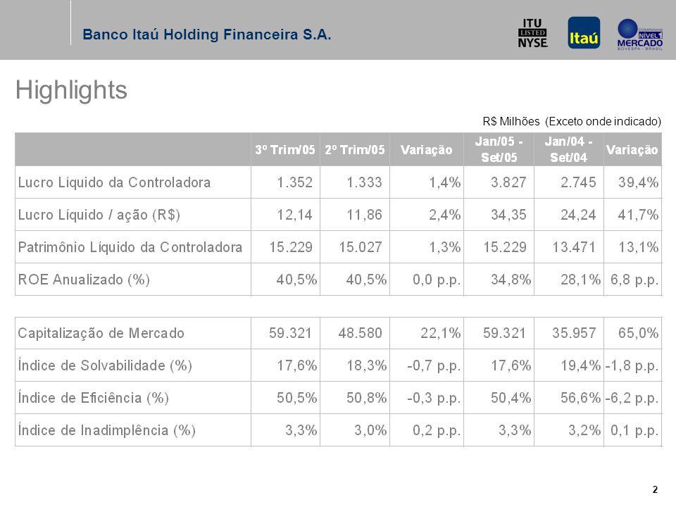 Banco Itaú Holding Financeira S.A. 2 R$ Milhões (Exceto onde indicado) Highlights