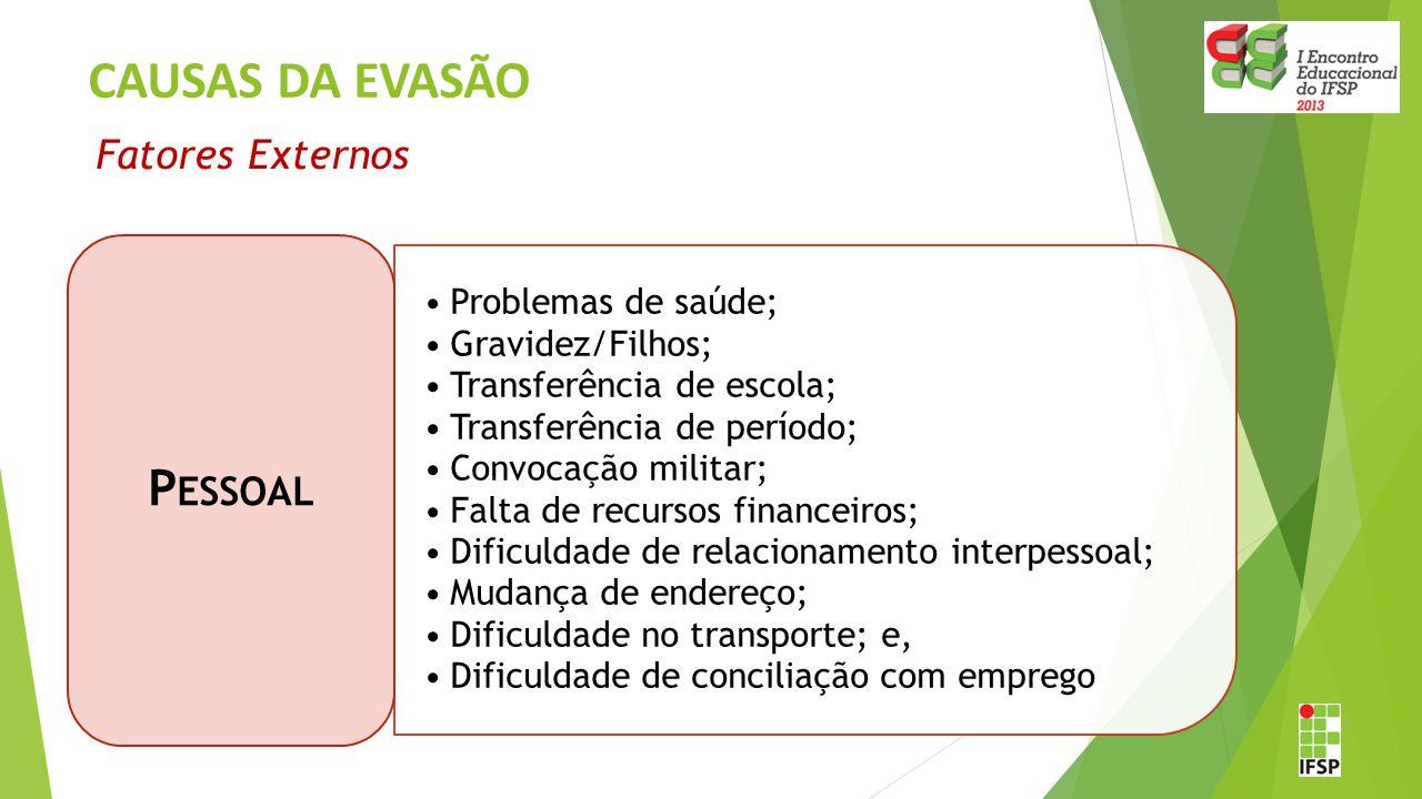 CAUSAS DA EVASÃO Problemas de saúde; Gravidez/Filhos; Transferência de escola; Transferência de período; Convocação militar; Falta de recursos finance