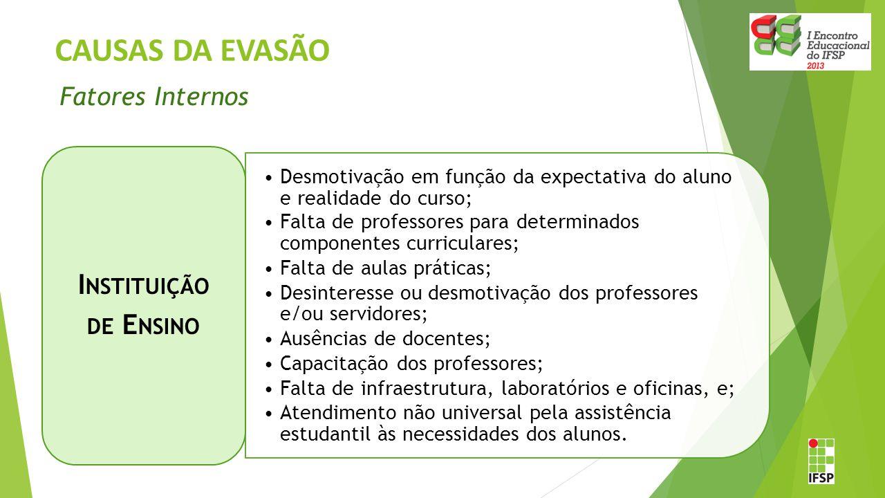 CAUSAS DA EVASÃO Desmotivação em função da expectativa do aluno e realidade do curso; Falta de professores para determinados componentes curriculares;