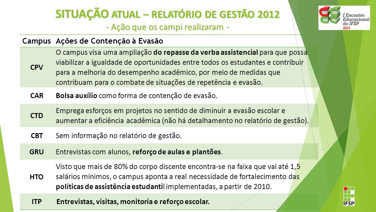 SITUAÇÃO ATUAL – RELATÓRIO DE GESTÃO 2012 - Ação que os campi realizaram - CampusAções de Contenção à Evasão CPV O campus visa uma ampliação do repass