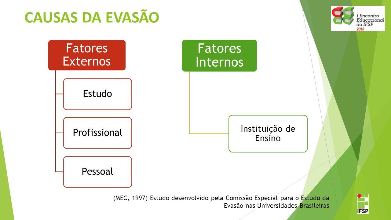 CAUSAS DA EVASÃO Fatores Externos EstudoProfissionalPessoal Fatores Internos Instituição de Ensino (MEC, 1997) Estudo desenvolvido pela Comissão Espec