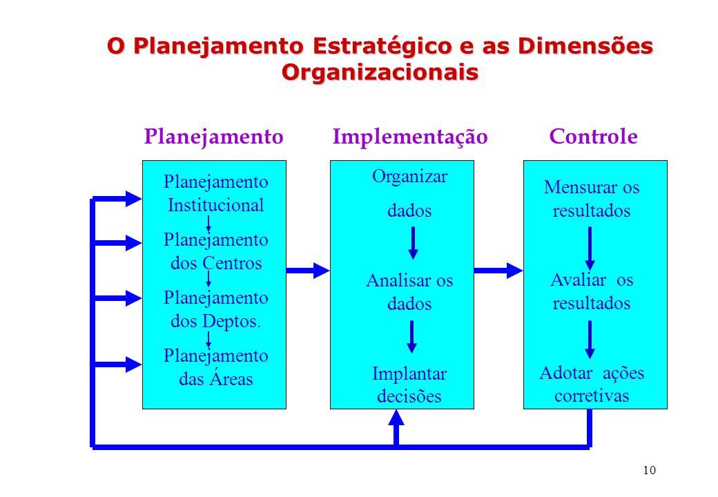 10 O Planejamento Estratégico e as Dimensões Organizacionais O Planejamento Estratégico e as Dimensões Organizacionais Planejamento Institucional Plan