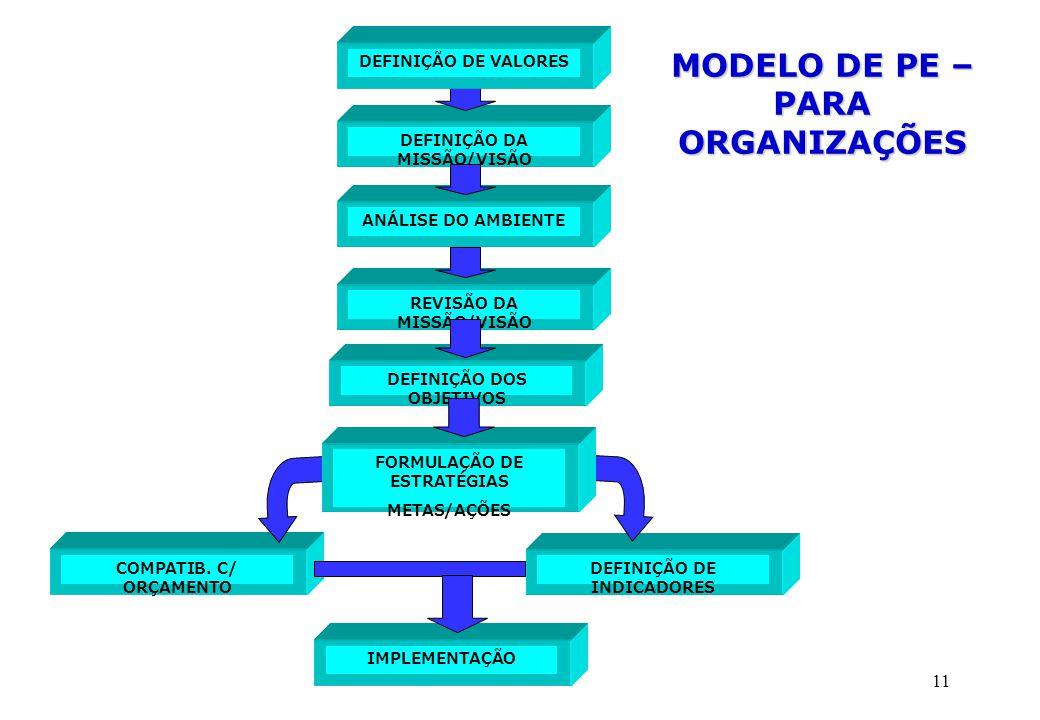 11 MODELO DE PE – PARA ORGANIZAÇÕES DEFINIÇÃO DA MISSÃO/VISÃO COMPATIB. C/ ORÇAMENTO DEFINIÇÃO DE INDICADORES IMPLEMENTAÇÃO DEFINIÇÃO DE VALORES ANÁLI