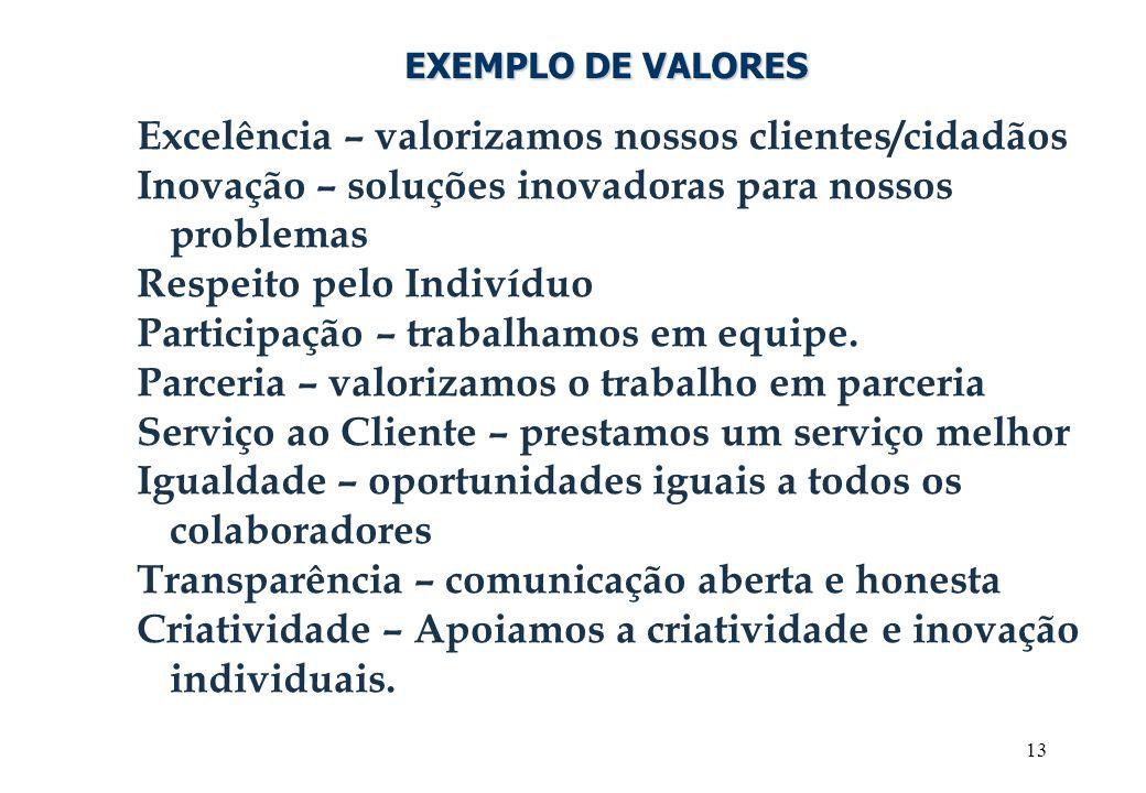 13 EXEMPLO DE VALORES Excelência – valorizamos nossos clientes/cidadãos Inovação – soluções inovadoras para nossos problemas Respeito pelo Indivíduo P