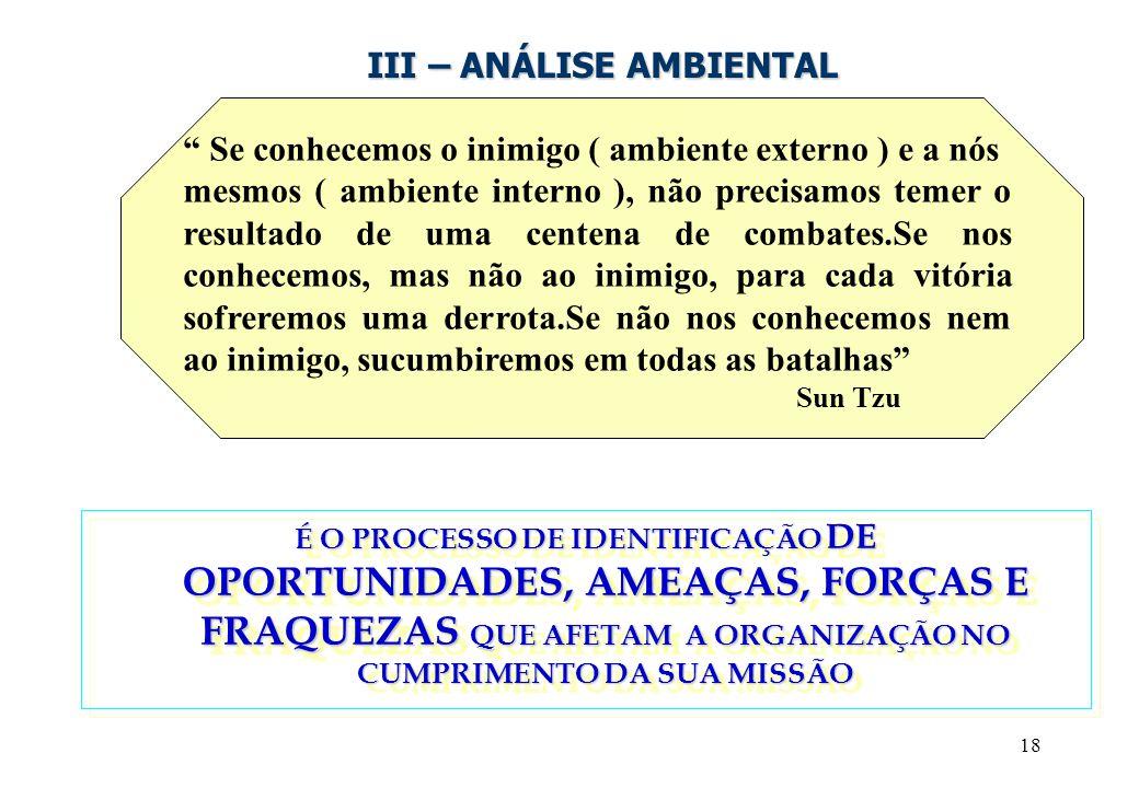 """18 III – ANÁLISE AMBIENTAL """" Se conhecemos o inimigo ( ambiente externo ) e a nós mesmos ( ambiente interno ), não precisamos temer o resultado de uma"""