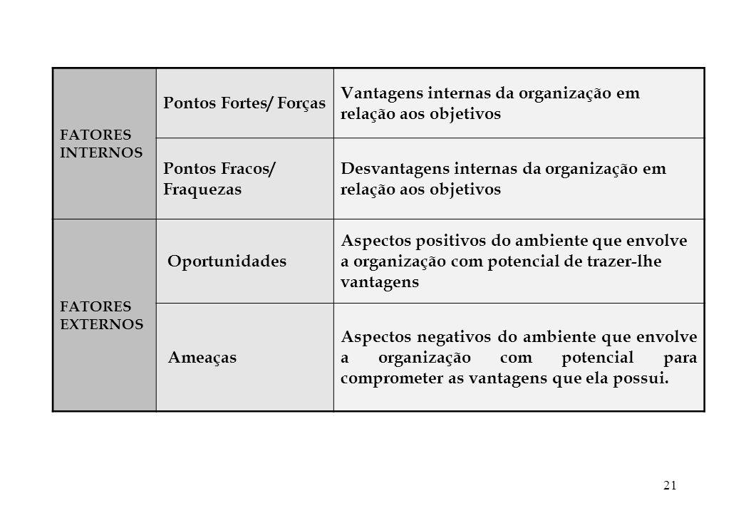 21 FATORES INTERNOS Pontos Fortes/ Forças Vantagens internas da organização em relação aos objetivos Pontos Fracos/ Fraquezas Desvantagens internas da