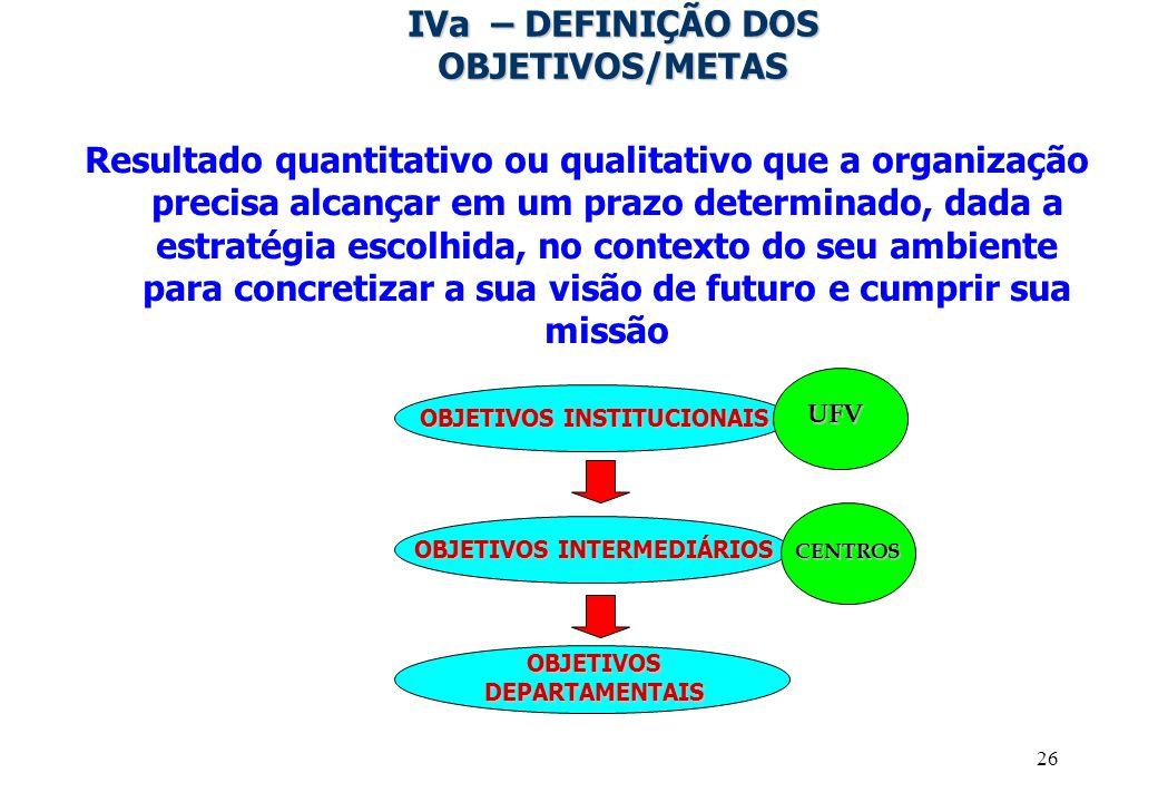 26 IVa – DEFINIÇÃO DOS OBJETIVOS/METAS Resultado quantitativo ou qualitativo que a organização precisa alcançar em um prazo determinado, dada a estrat