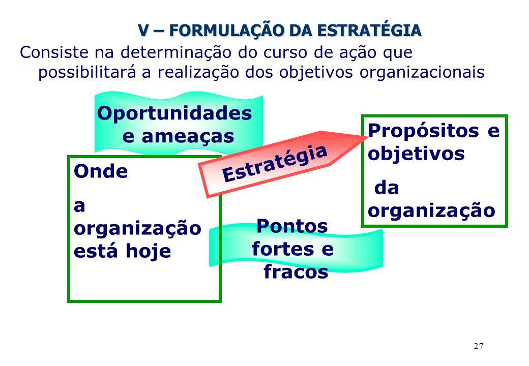 27 V – FORMULAÇÃO DA ESTRATÉGIA Consiste na determinação do curso de ação que possibilitará a realização dos objetivos organizacionais Pontos fortes e