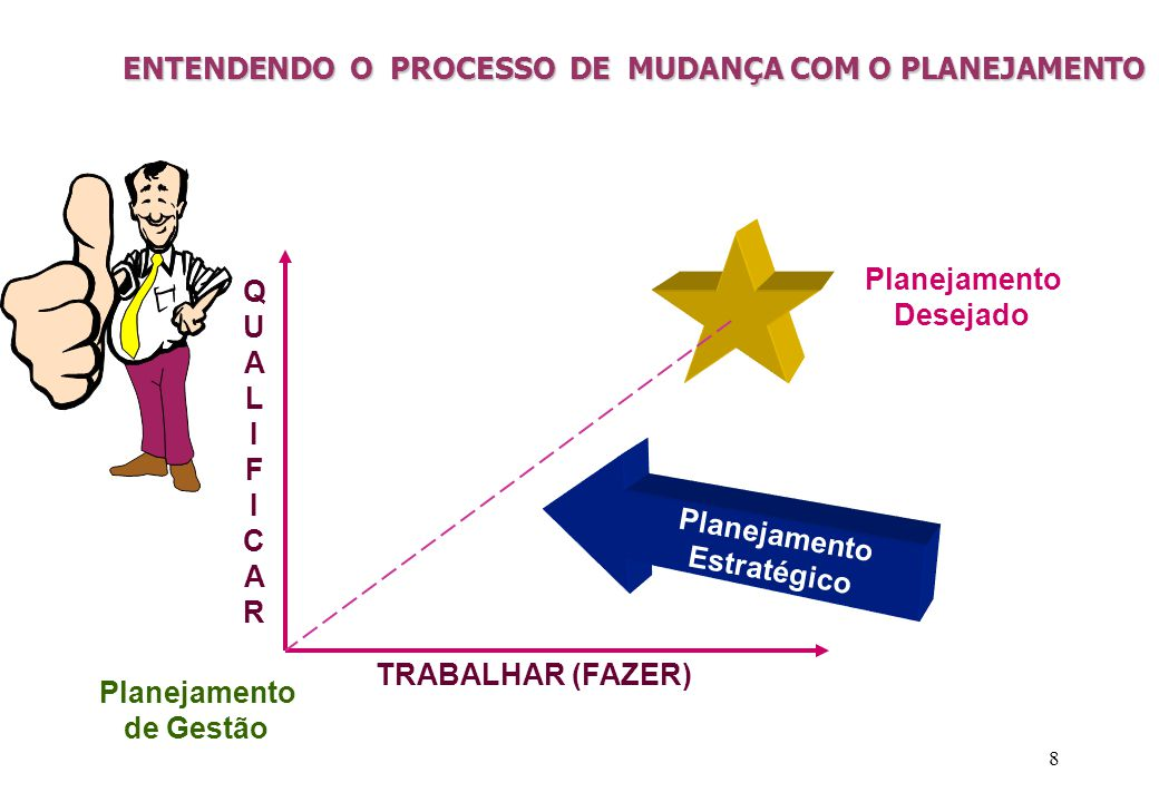 8 ENTENDENDO O PROCESSO DE MUDANÇA COM O PLANEJAMENTO TRABALHAR (FAZER) QUALIFICARQUALIFICAR Planejamento Desejado Planejamento de Gestão Planejamento