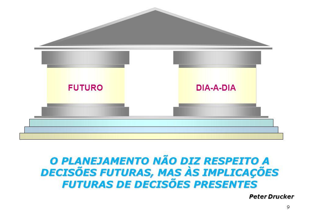 9 FUTURODIA-A-DIA O PLANEJAMENTO NÃO DIZ RESPEITO A DECISÕES FUTURAS, MAS ÀS IMPLICAÇÕES FUTURAS DE DECISÕES PRESENTES Peter Drucker
