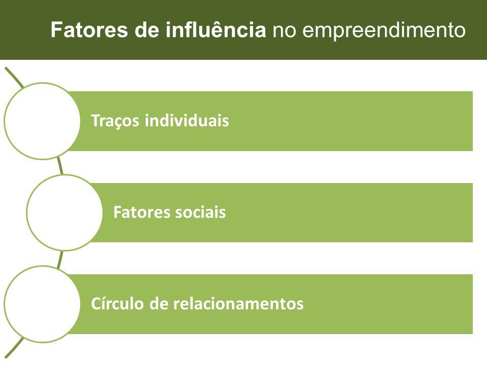 Fatores de influência no empreendimento