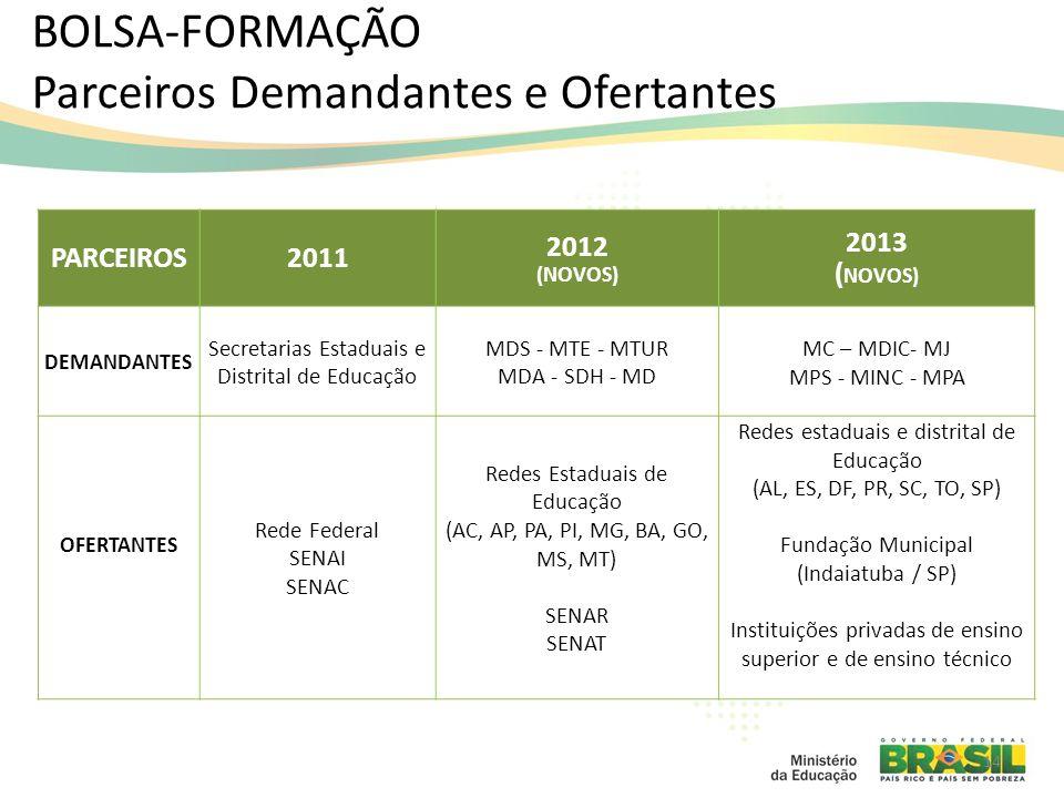 BOLSA-FORMAÇÃO Parceiros Demandantes e Ofertantes PARCEIROS2011 2012 (NOVOS) 2013 ( NOVOS) DEMANDANTES Secretarias Estaduais e Distrital de Educação MDS - MTE - MTUR MDA - SDH - MD MC – MDIC- MJ MPS - MINC - MPA OFERTANTES Rede Federal SENAI SENAC Redes Estaduais de Educação (AC, AP, PA, PI, MG, BA, GO, MS, MT) SENAR SENAT Redes estaduais e distrital de Educação (AL, ES, DF, PR, SC, TO, SP) Fundação Municipal (Indaiatuba / SP) Instituições privadas de ensino superior e de ensino técnico 14