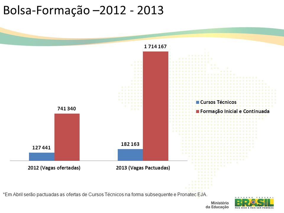 Bolsa-Formação –2012 - 2013 16 *Em Abril serão pactuadas as ofertas de Cursos Técnicos na forma subsequente e Pronatec EJA.