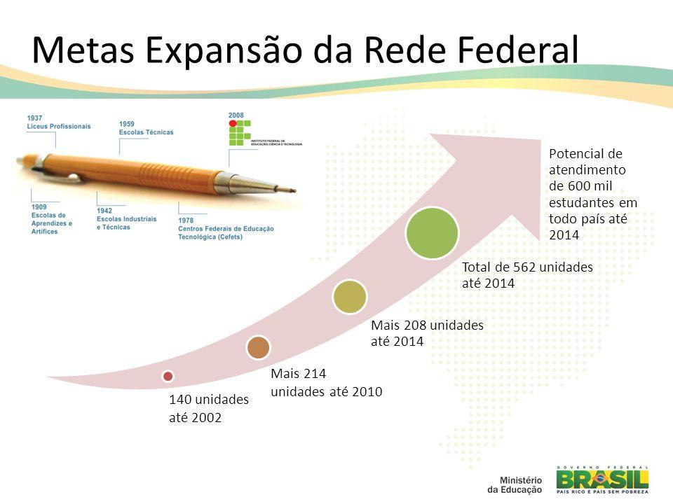 Metas Expansão da Rede Federal 140 unidades até 2002 Mais 214 unidades até 2010 Mais 208 unidades até 2014 Total de 562 unidades até 2014 Potencial de atendimento de 600 mil estudantes em todo país até 2014