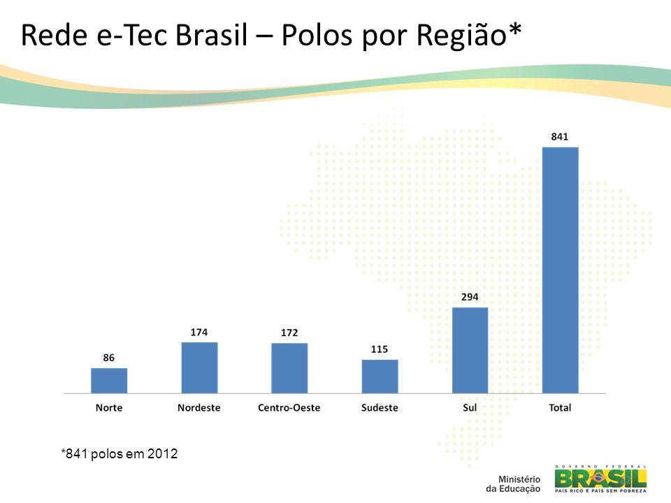 Rede e-Tec Brasil – Polos por Região* 22 *841 polos em 2012