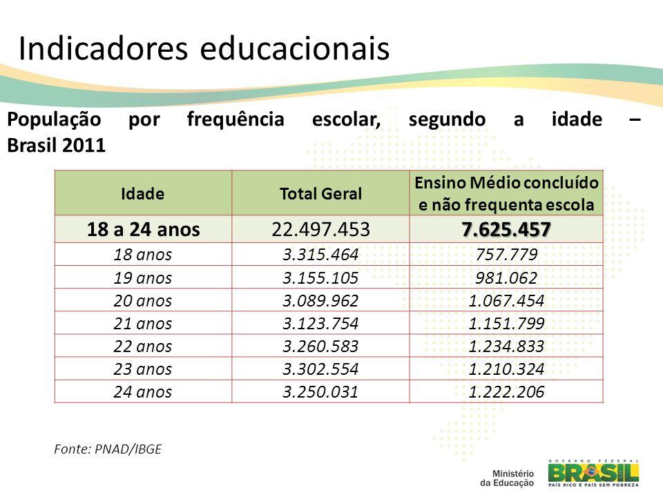 5 População por frequência escolar, segundo a idade – Brasil 2011 Fonte: PNAD/IBGE IdadeTotal Geral Ensino Médio concluído e não frequenta escola 18 a 24 anos22.497.4537.625.457 18 anos3.315.464757.779 19 anos3.155.105981.062 20 anos3.089.9621.067.454 21 anos3.123.7541.151.799 22 anos3.260.5831.234.833 23 anos3.302.5541.210.324 24 anos3.250.0311.222.206 Indicadores educacionais