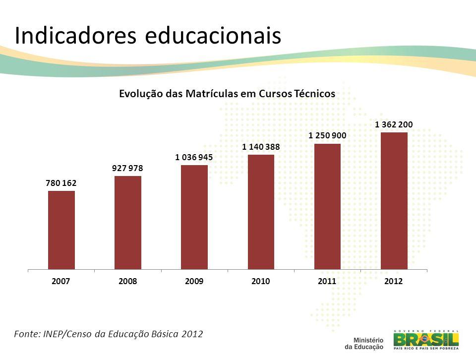 6 Fonte: INEP/Censo da Educação Básica 2012 Indicadores educacionais