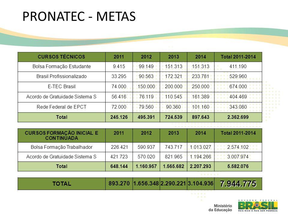 Pronatec – Execução 2011-2012 Total de Matrículas: 2.583.868 INICIATIVAS VAGAS PREVISTAS 2011 MATRÍCULAS REALIZADAS 2011 VAGAS PREVISTAS 2012 MATRÍCULAS REALIZADAS 2012 CURSOS TÉCNICOS Bolsa -Formação Estudante 9.415--99.149104.832 Brasil Profissionalizado 33.295 90.56385.214 E-Tec Brasil 74.00075.364150.000134.121 Acordo Sistema S 56.41666.38576.11958.950 Rede Federal de EPCT 72.000132.85079.560119.866 Total 245.126307.894495.391502.983 CURSOS FORMAÇÃO INICIAL E CONTINUADA Bolsa -Formação Trabalhador 226.42123.633590.937565.545 Acordo Sistema S 421.723556.957570.020626.856 Total 648.144580.5901.160.9571.192.401 Total Geral 893.270888.4841.656.3481.695.384