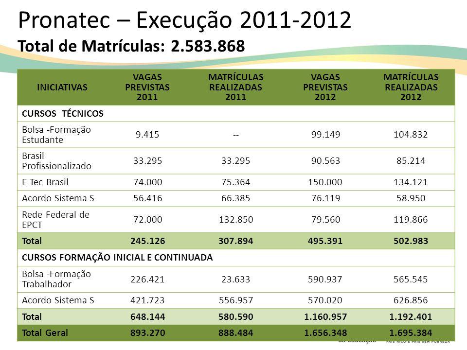 Rede e-Tec Brasil Expansão da oferta de vagas de educação profissional na modalidade a distância; Avanços em 2013: Participação dos Serviços Nacionais de Aprendizagem; Financiamento de cursos de Formação Inicial e Continuada; Ampliação da oferta de vagas pelas Redes Públicas.