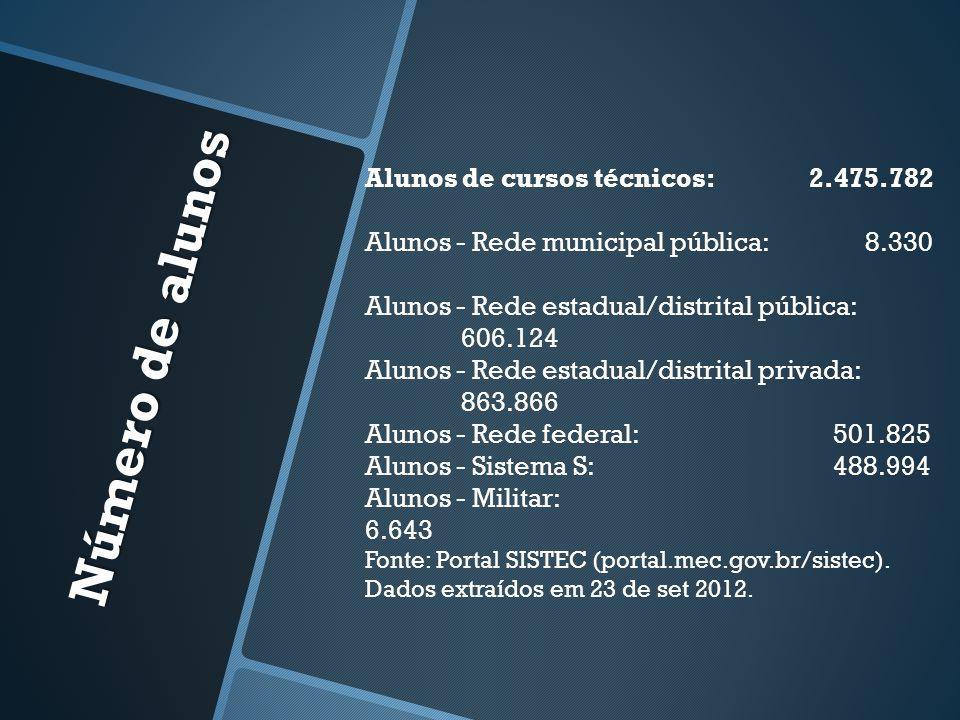 Número de alunos Alunos de cursos técnicos: 2.475.782 Alunos - Rede municipal pública: 8.330 Alunos - Rede estadual/distrital pública: 606.124 Alunos - Rede estadual/distrital privada: 863.866 Alunos - Rede federal: 501.825 Alunos - Sistema S: 488.994 Alunos - Militar: 6.643 Fonte: Portal SISTEC (portal.mec.gov.br/sistec).