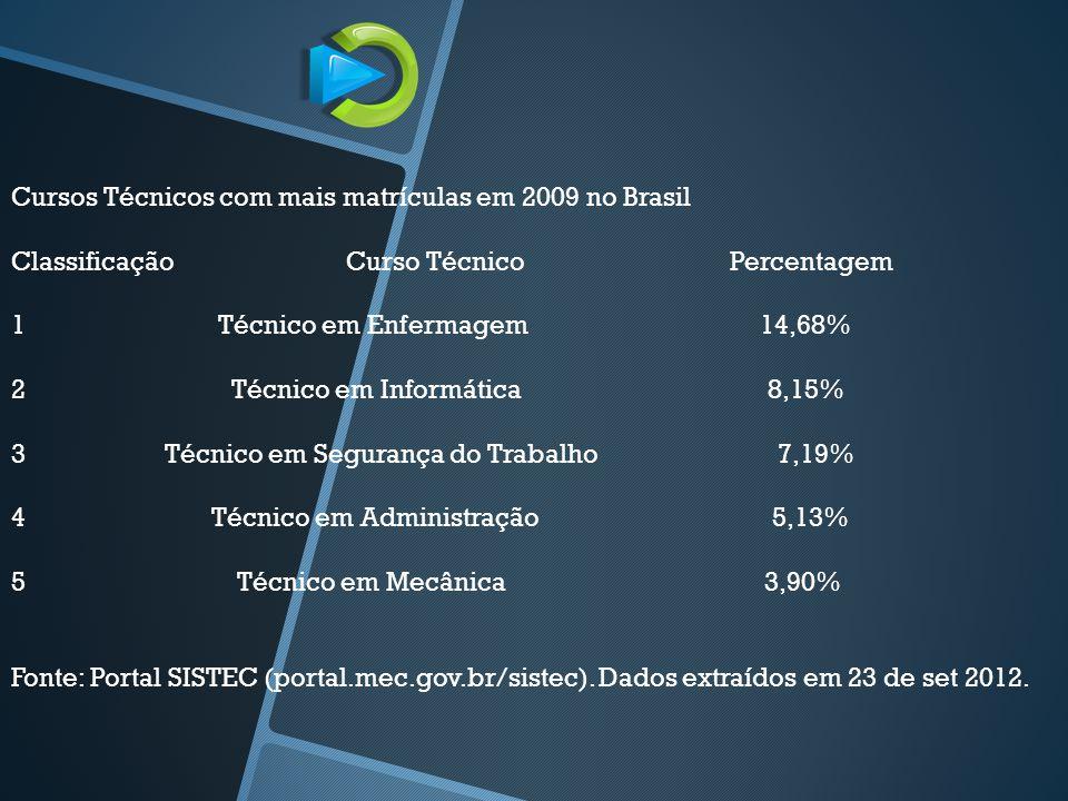 Cursos Técnicos com mais matrículas em 2009 no Brasil Classificação Curso Técnico Percentagem 1 Técnico em Enfermagem 14,68% 2 Técnico em Informática 8,15% 3 Técnico em Segurança do Trabalho 7,19% 4 Técnico em Administração 5,13% 5 Técnico em Mecânica 3,90% Fonte: Portal SISTEC (portal.mec.gov.br/sistec).