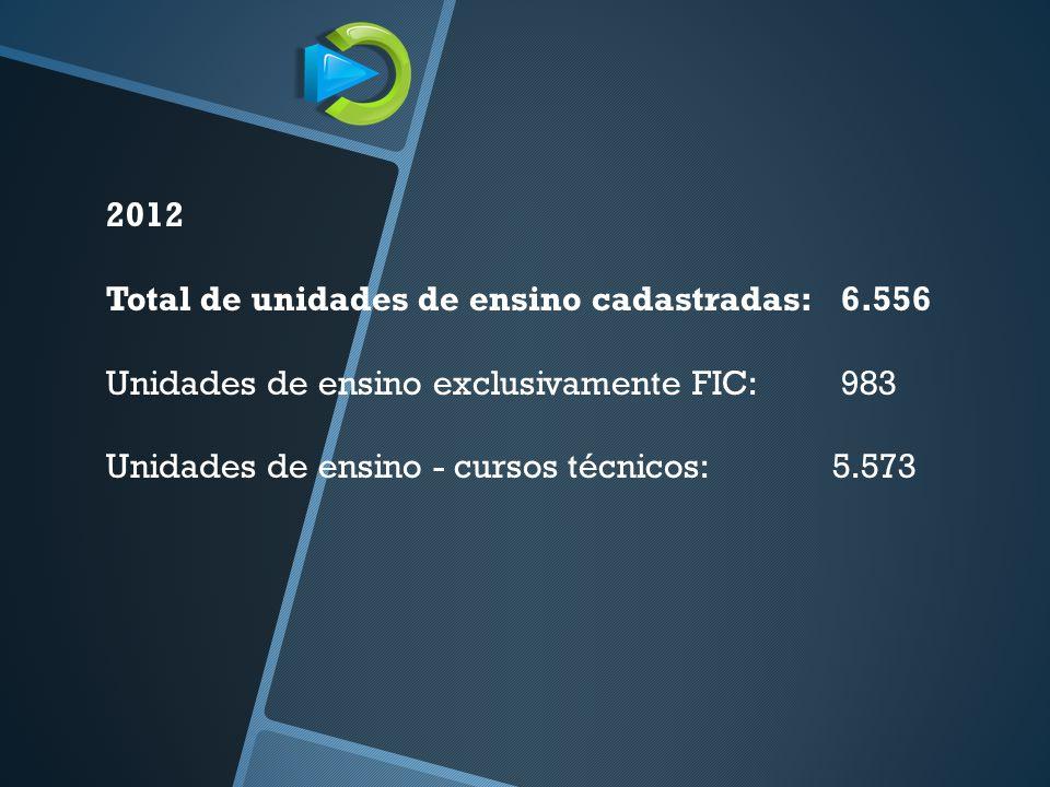 2012 Total de unidades de ensino cadastradas: 6.556 Unidades de ensino exclusivamente FIC: 983 Unidades de ensino - cursos técnicos: 5.573