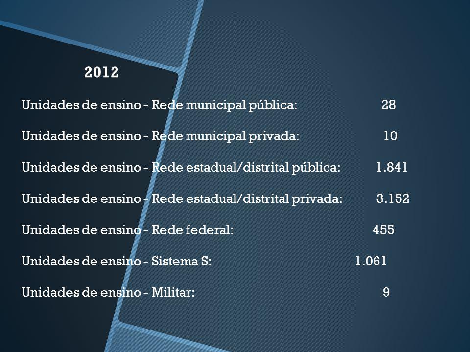 2012 Unidades de ensino - Rede municipal pública: 28 Unidades de ensino - Rede municipal privada: 10 Unidades de ensino - Rede estadual/distrital públ