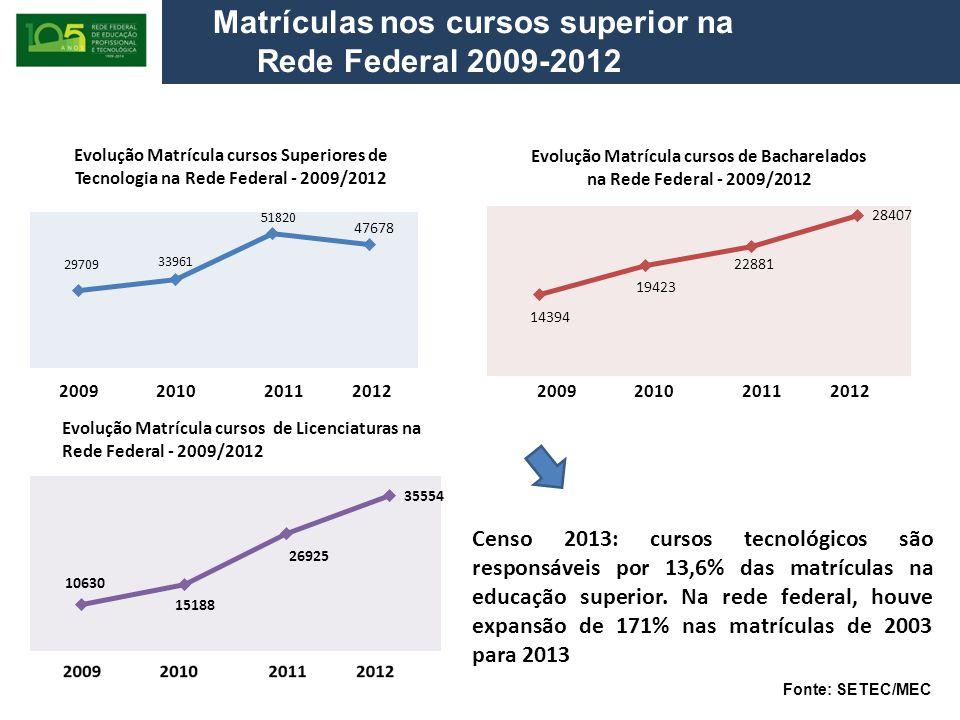 2009 2010 2011 2012 Matrículas nos cursos superior na Rede Federal 2009-2012 Evolução Matrícula cursos de Licenciaturas na Rede Federal - 2009/2012 Censo 2013: cursos tecnológicos são responsáveis por 13,6% das matrículas na educação superior.