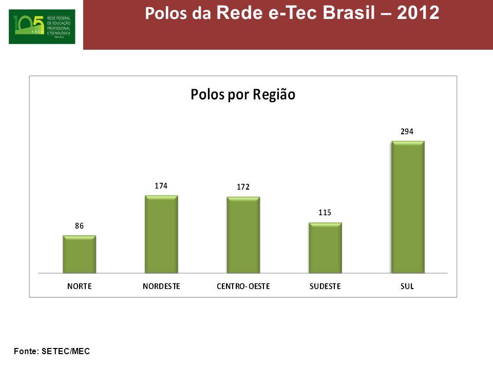 Polos da Rede e-Tec Brasil – 2012 Fonte: SETEC/MEC