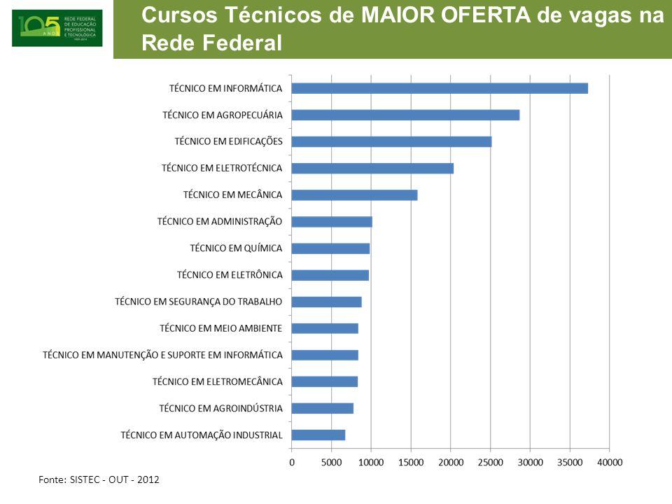 Cursos Técnicos de MAIOR OFERTA de vagas na Rede Federal Fonte: SISTEC - OUT - 2012
