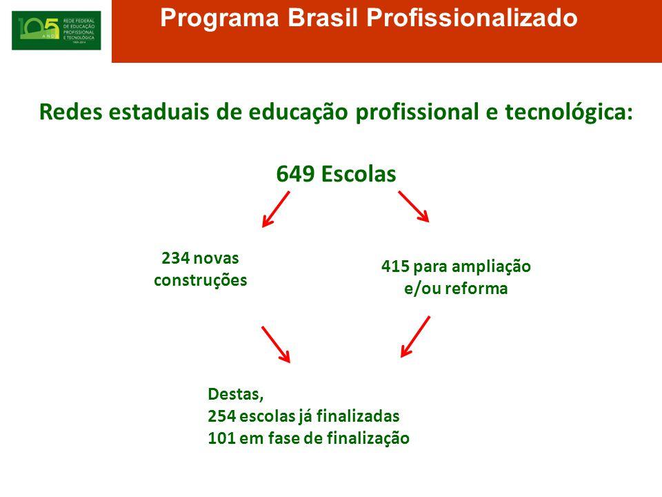 Programa Brasil Profissionalizado Redes estaduais de educação profissional e tecnológica: 649 Escolas 234 novas construções 415 para ampliação e/ou reforma Destas, 254 escolas já finalizadas 101 em fase de finalização