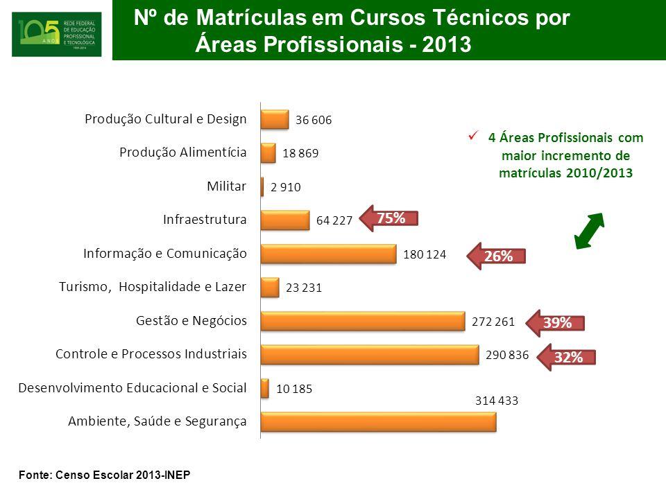 Nº de Matrículas em Cursos Técnicos por Áreas Áreas Profissionais - 2013 Fonte: Censo Escolar 2013-INEP 4 Áreas Profissionais com maior incremento de matrículas 2010/2013 75% 26% 32% 39%