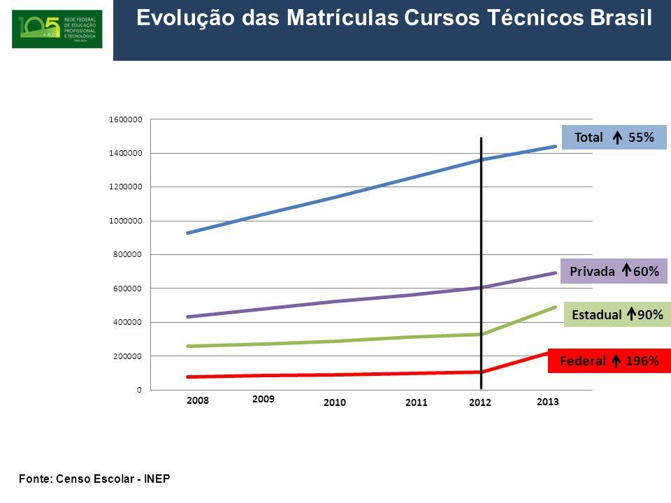 Evolução das Matrículas Cursos Técnicos Brasil 2008/2013 Total 55% Privada 60% Estadual 90% Federal 196% 2008 2009 2010 2013 2012 2011 Fonte: Censo Escolar - INEP