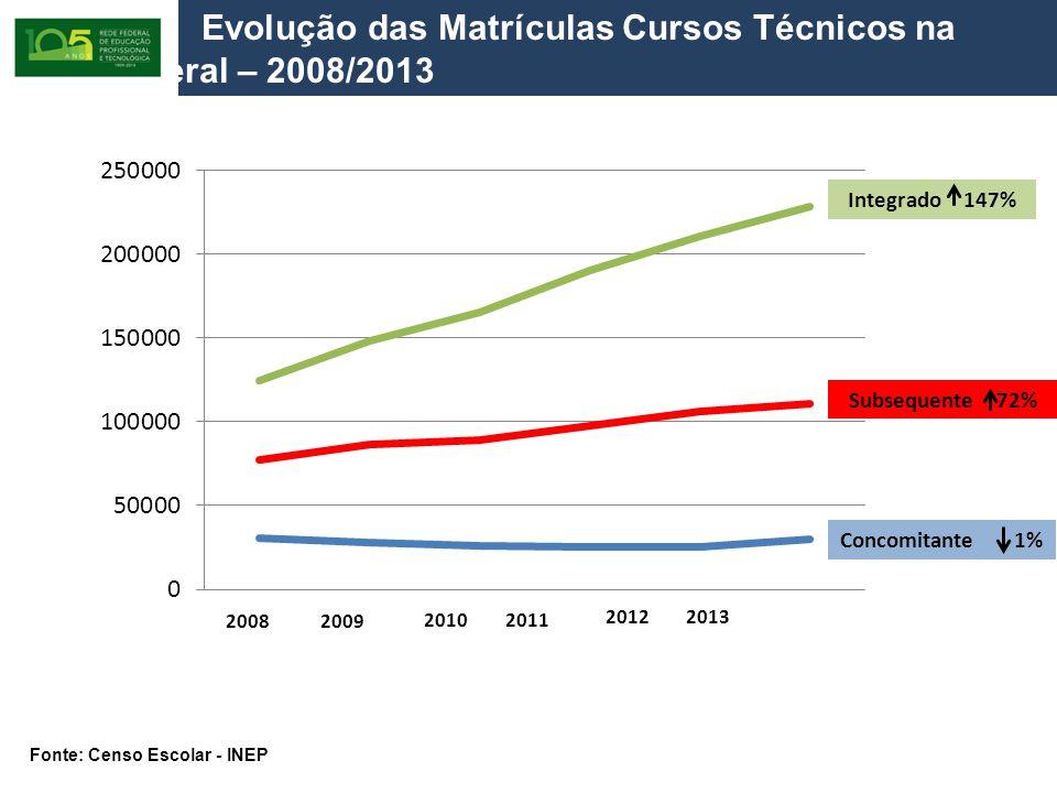 Evolução das Matrículas Cursos Técnicos na Rede Federal – 2008/2013 20092008 20102011 2013 2012 Integrado 147% Concomitante 1% Subsequente 72% Fonte: Censo Escolar - INEP