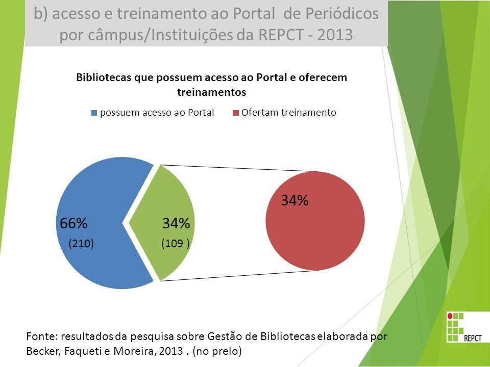 Fonte: resultados da pesquisa sobre Gestão de Bibliotecas elaborada por Becker, Faqueti e Moreira, 2013.