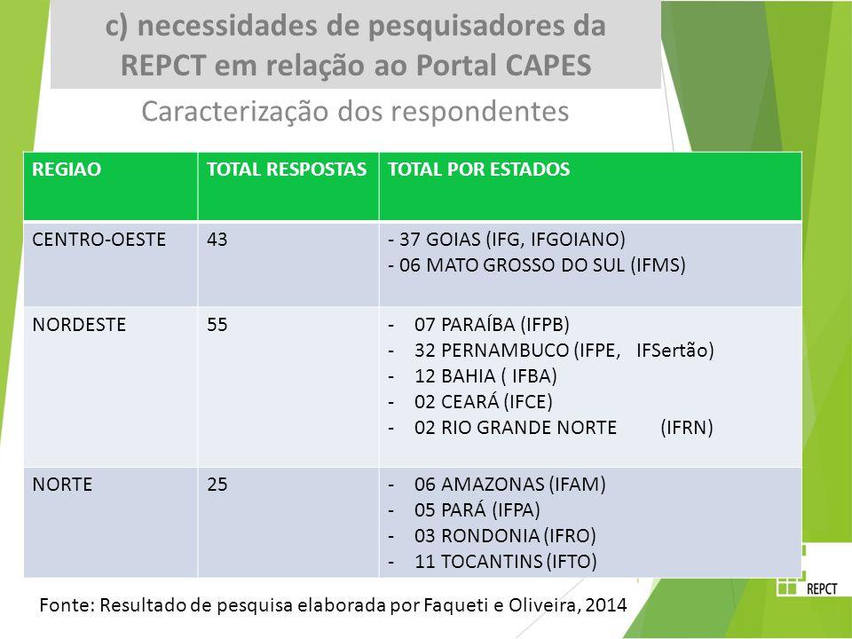 Caracterização dos respondentes NÚMERO DE RESPOSTAS POR REGIÃO DO PAÍS: CENTRO-OESTE – 43 37 GOIAS (IFG, IFGOIANO) 06 MATO GROSSO DO SUL (IFMS) NORDESTE REGIAOTOTAL RESPOSTASTOTAL POR ESTADOS CENTRO-OESTE43- 37 GOIAS (IFG, IFGOIANO) - 06 MATO GROSSO DO SUL (IFMS) NORDESTE55-07 PARAÍBA (IFPB) -32 PERNAMBUCO (IFPE, IFSertão) -12 BAHIA ( IFBA) -02 CEARÁ (IFCE) -02 RIO GRANDE NORTE (IFRN) NORTE25-06 AMAZONAS (IFAM) -05 PARÁ (IFPA) -03 RONDONIA (IFRO) -11 TOCANTINS (IFTO) Fonte: Resultado de pesquisa elaborada por Faqueti e Oliveira, 2014 c) necessidades de pesquisadores da REPCT em relação ao Portal CAPES