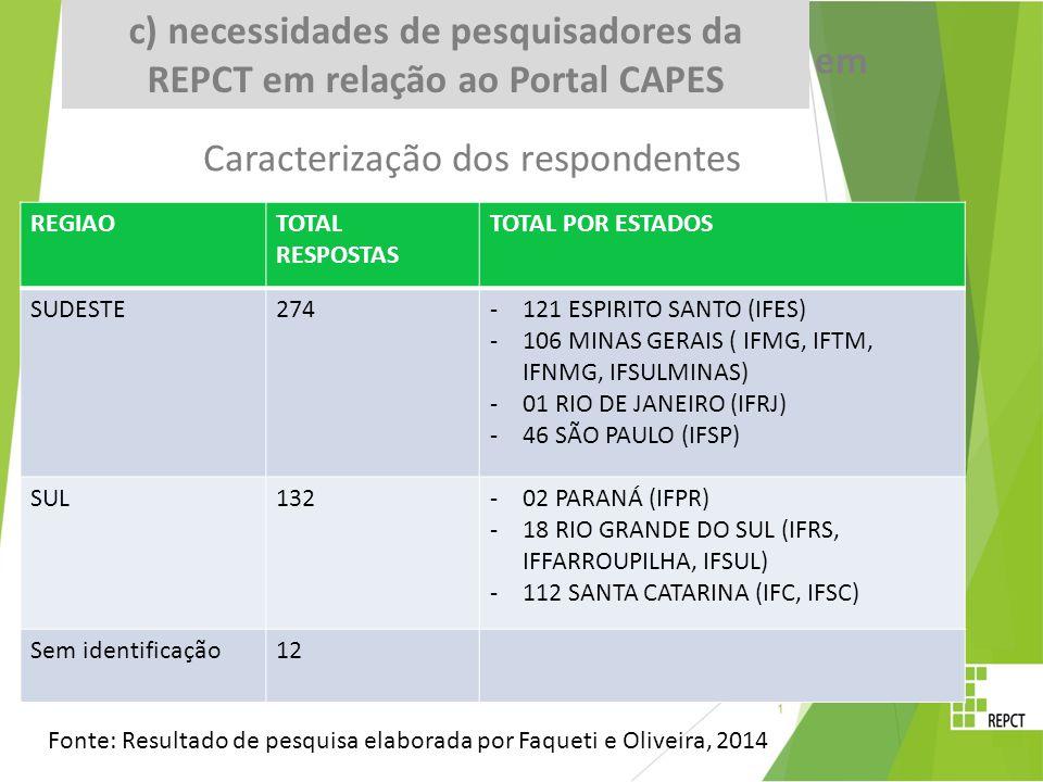 REGIAOTOTAL RESPOSTAS TOTAL POR ESTADOS SUDESTE274-121 ESPIRITO SANTO (IFES) -106 MINAS GERAIS ( IFMG, IFTM, IFNMG, IFSULMINAS) -01 RIO DE JANEIRO (IFRJ) -46 SÃO PAULO (IFSP) SUL132-02 PARANÁ (IFPR) -18 RIO GRANDE DO SUL (IFRS, IFFARROUPILHA, IFSUL) -112 SANTA CATARINA (IFC, IFSC) Sem identificação12 c) necessidades de pesquisadores da REPCT em Caracterização dos respondentes Fonte: Resultado de pesquisa elaborada por Faqueti e Oliveira, 2014 c) necessidades de pesquisadores da REPCT em relação ao Portal CAPES