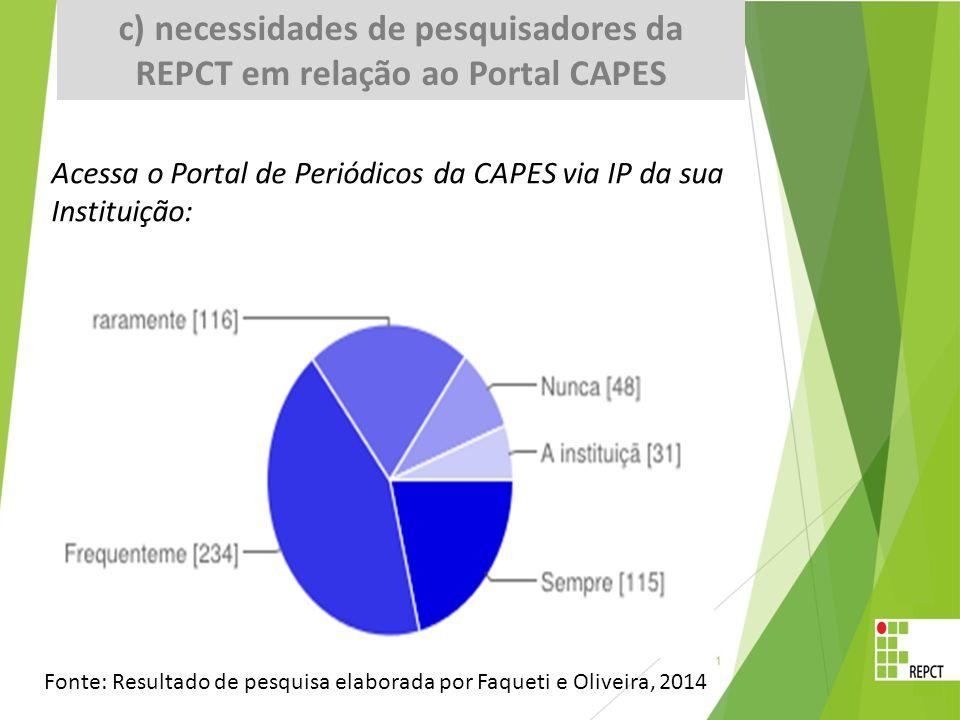 1 - Acessa o Portal de Periódicos da CAPES via IP da sua Instituição: GRAFICO Sempre11521% Frequentemente23443% raramente11621% Nunca489% A instituição não oferece este serviço de acesso ao Portal via IP316% Acessa o Portal de Periódicos da CAPES via IP da sua Instituição: Fonte: Resultado de pesquisa elaborada por Faqueti e Oliveira, 2014 c) necessidades de pesquisadores da REPCT em relação ao Portal CAPES