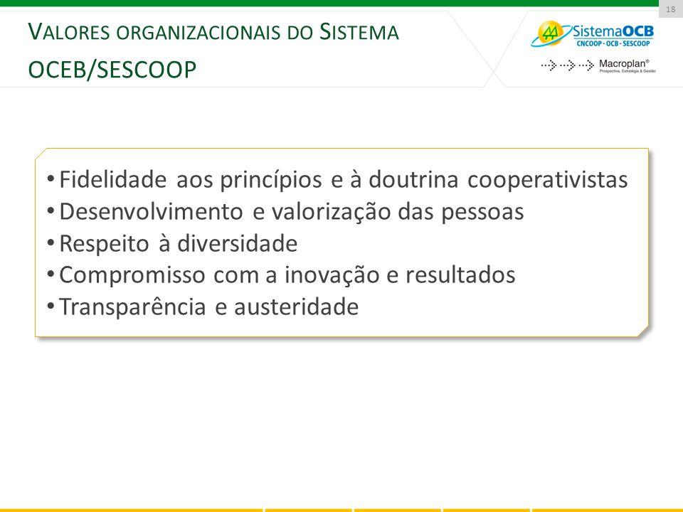 18 V ALORES ORGANIZACIONAIS DO S ISTEMA OCEB/SESCOOP Fidelidade aos princípios e à doutrina cooperativistas Desenvolvimento e valorização das pessoas