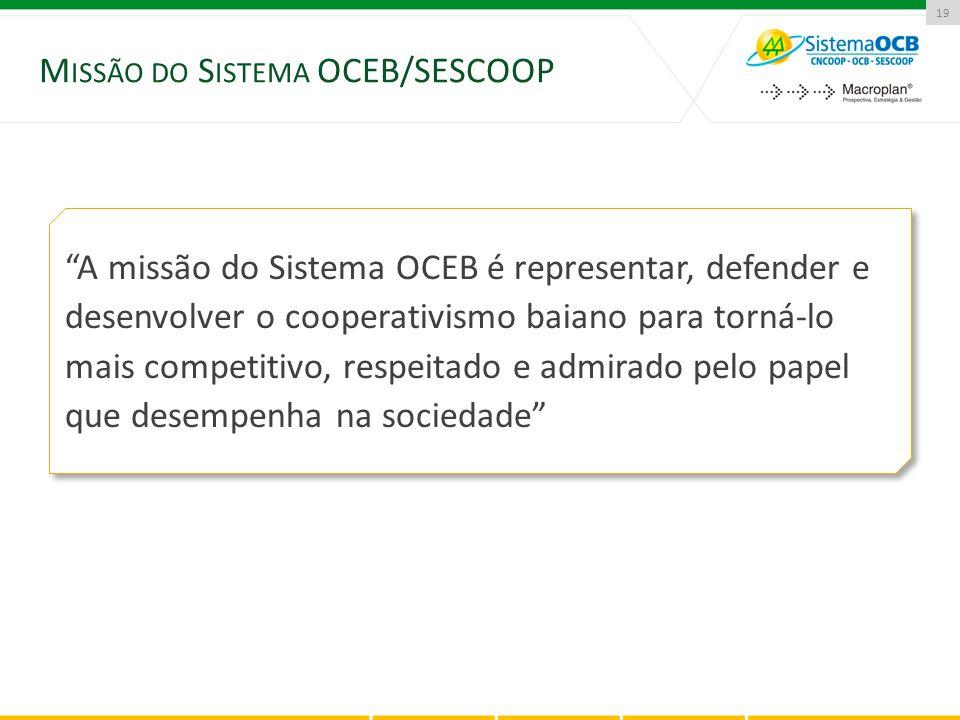"""19 M ISSÃO DO S ISTEMA OCEB/SESCOOP """"A missão do Sistema OCEB é representar, defender e desenvolver o cooperativismo baiano para torná-lo mais competi"""