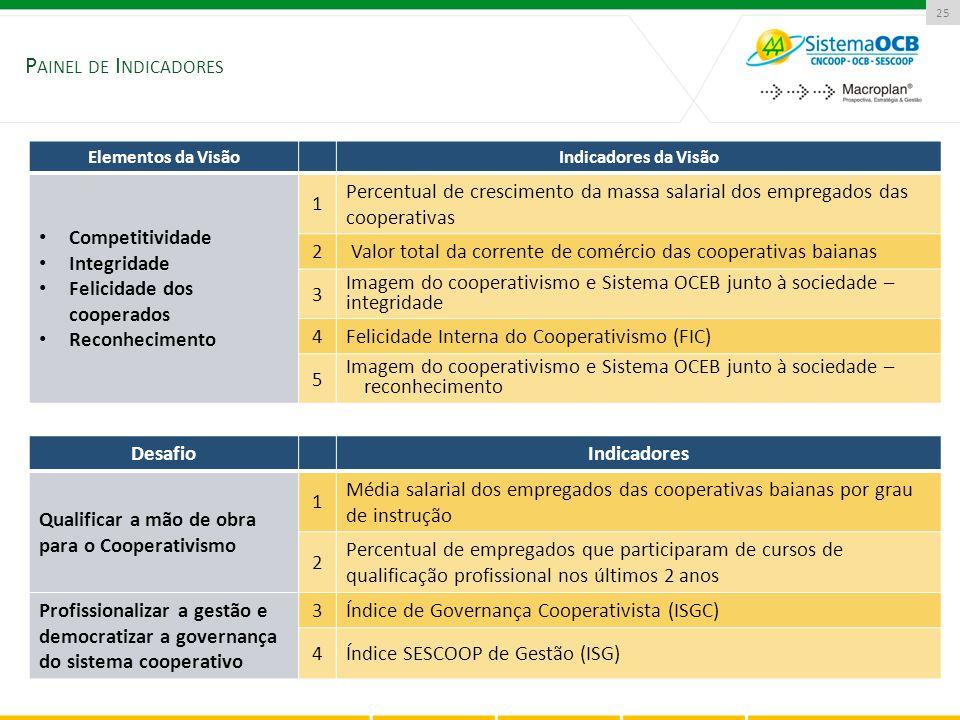 25 Elementos da VisãoIndicadores da Visão Competitividade Integridade Felicidade dos cooperados Reconhecimento 1 Percentual de crescimento da massa sa