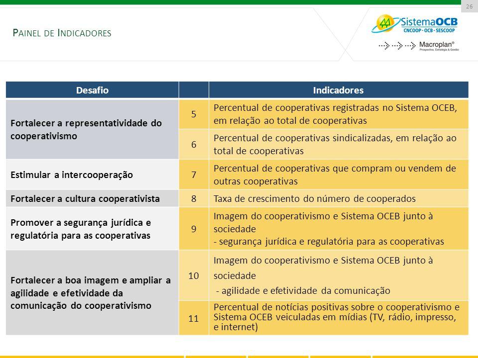 26 DesafioIndicadores Fortalecer a representatividade do cooperativismo 5 Percentual de cooperativas registradas no Sistema OCEB, em relação ao total
