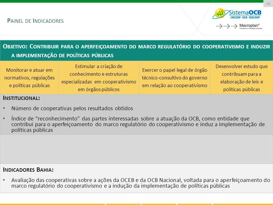 P AINEL DE I NDICADORES 29 O BJETIVO : C ONTRIBUIR PARA O APERFEIÇOAMENTO DO MARCO REGULATÓRIO DO COOPERATIVISMO E INDUZIR A IMPLEMENTAÇÃO DE POLÍTICA